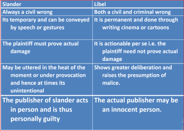 Differences between Slander and Libel